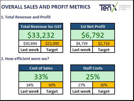 KPI Example
